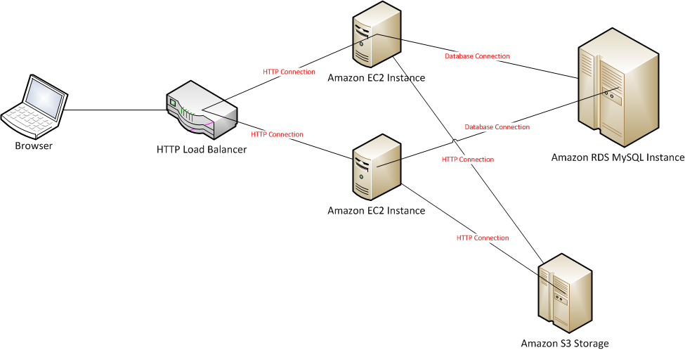 Pinterest AWS Diagram