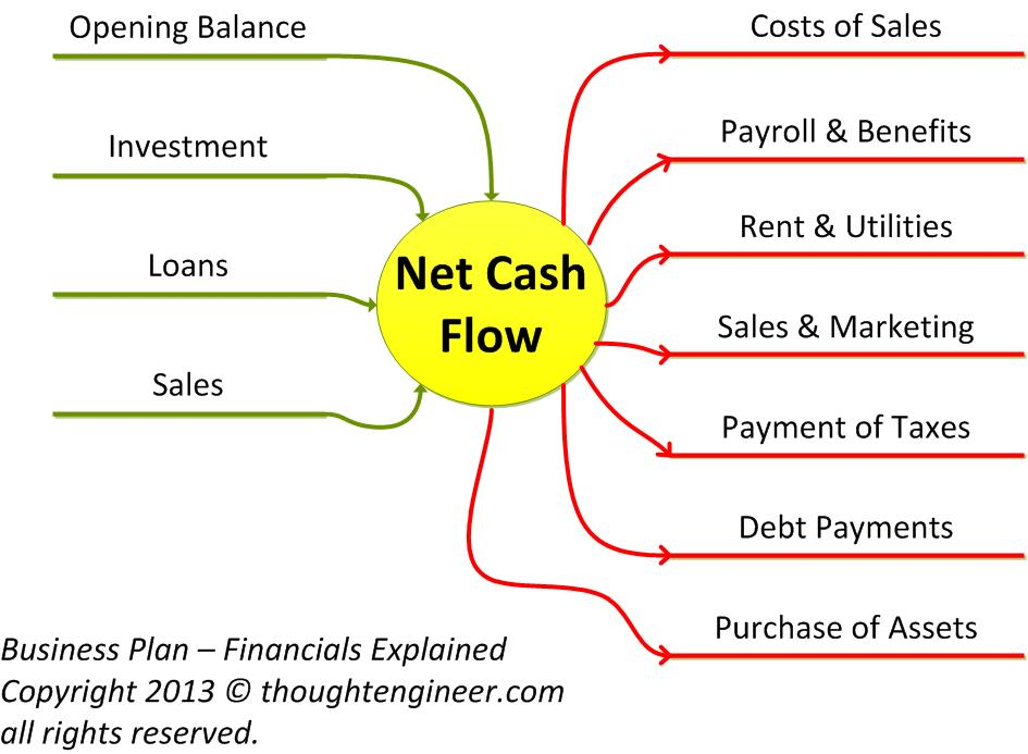 Financials Calculating Your Companys Cash Flow The Thought Engineer